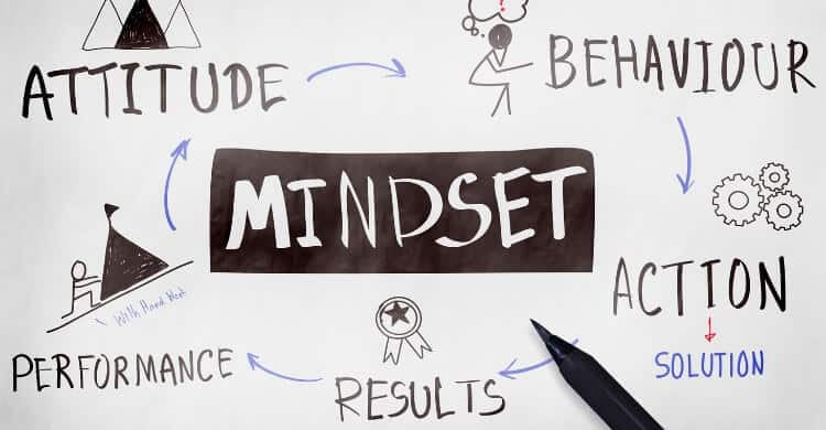 Picture of drawing about how mindset affects your attitude, behavior and results