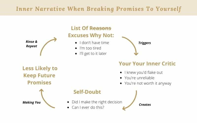 Blog Graphic for What Happens When You Break Your Own Promises
