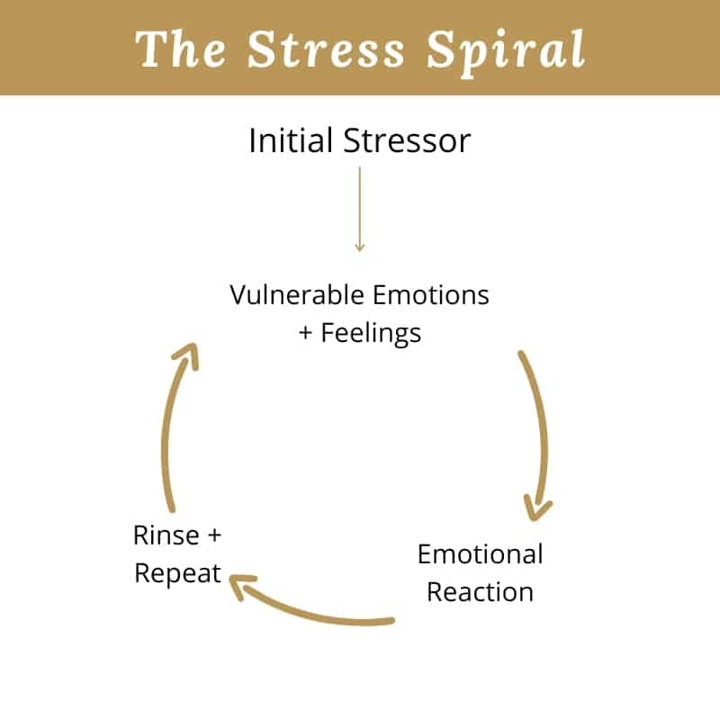 Blog Graphic of the Stress Spiral
